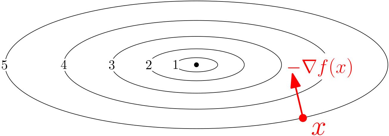 Effortless optimization through gradient flows