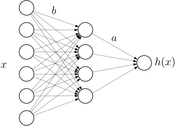Gradient descent for wide two-layer neural networks – I : Global convergence